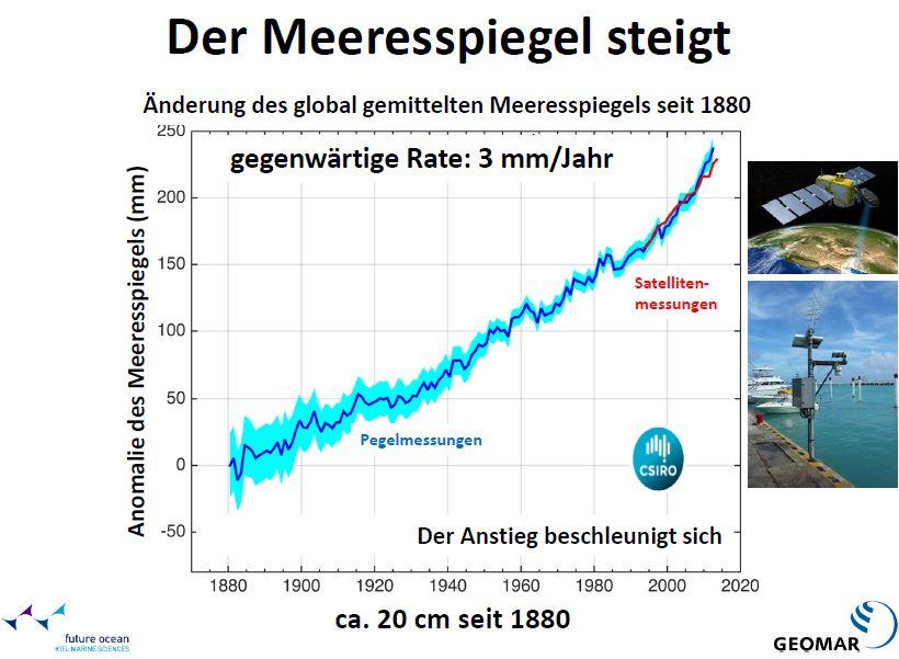 Klimawandel - Steigender Meeresspiegel